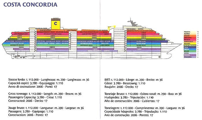 Costa Concordia cubiertas